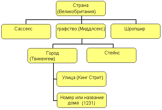 Схема 1: Структура типичного